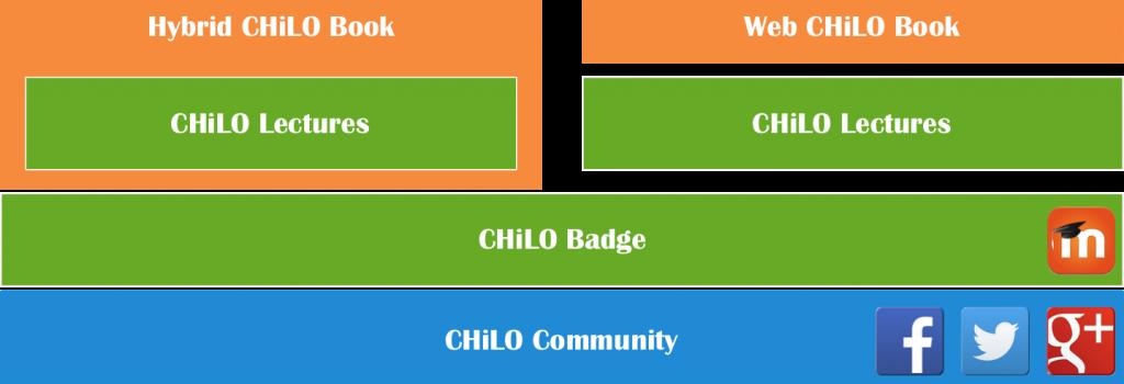 CHiLO Book